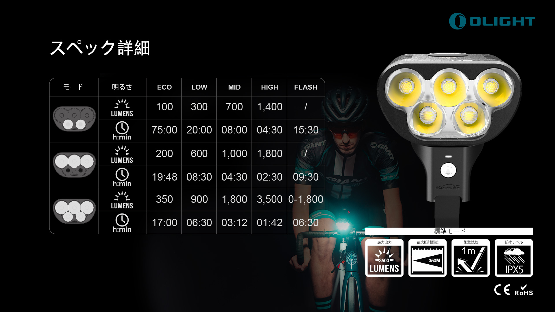 RN3500は5つの照明モードをサポートしています。