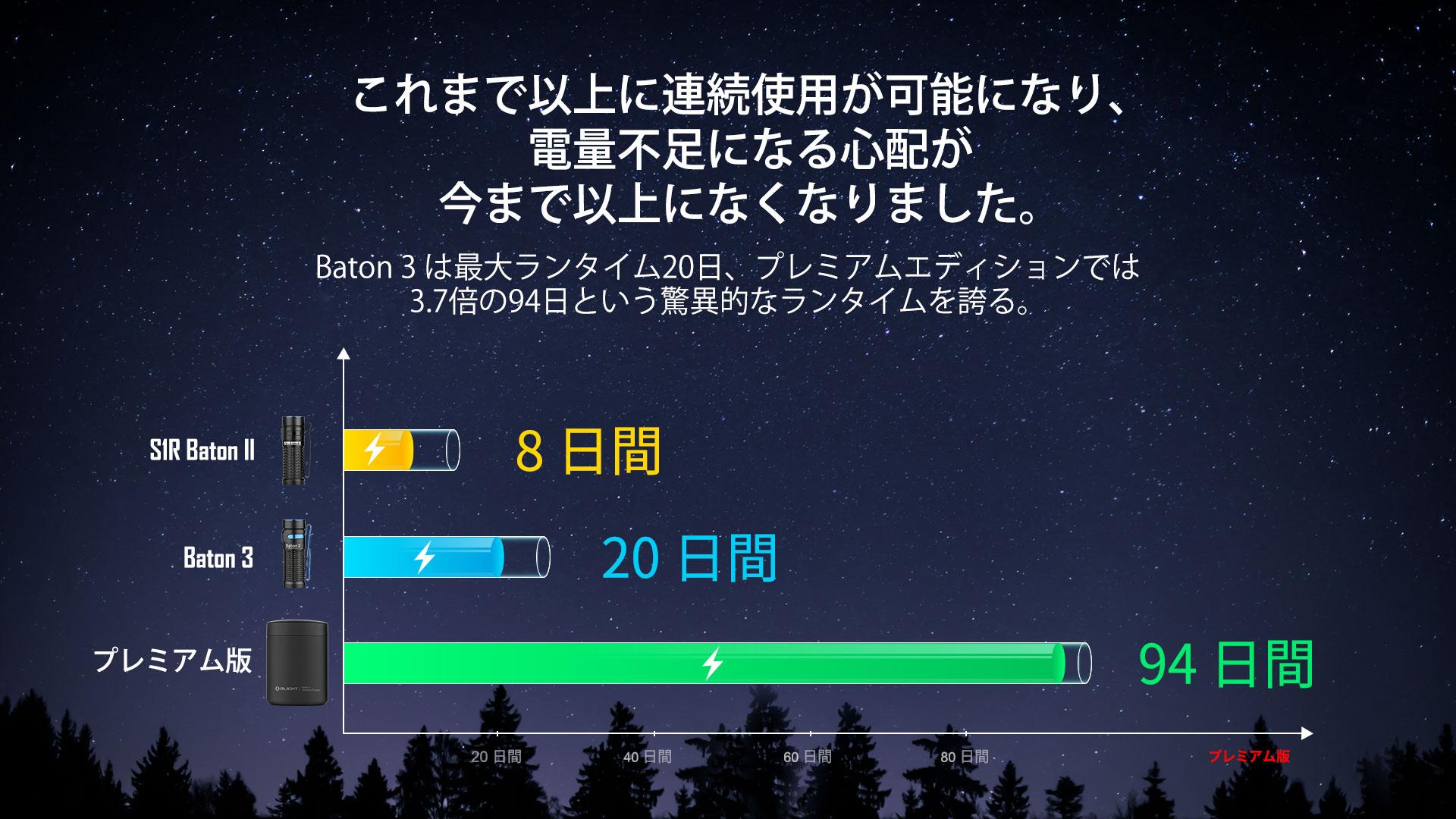 Baton3プレミアムエディションは最長94日間の作業時間をサポートします