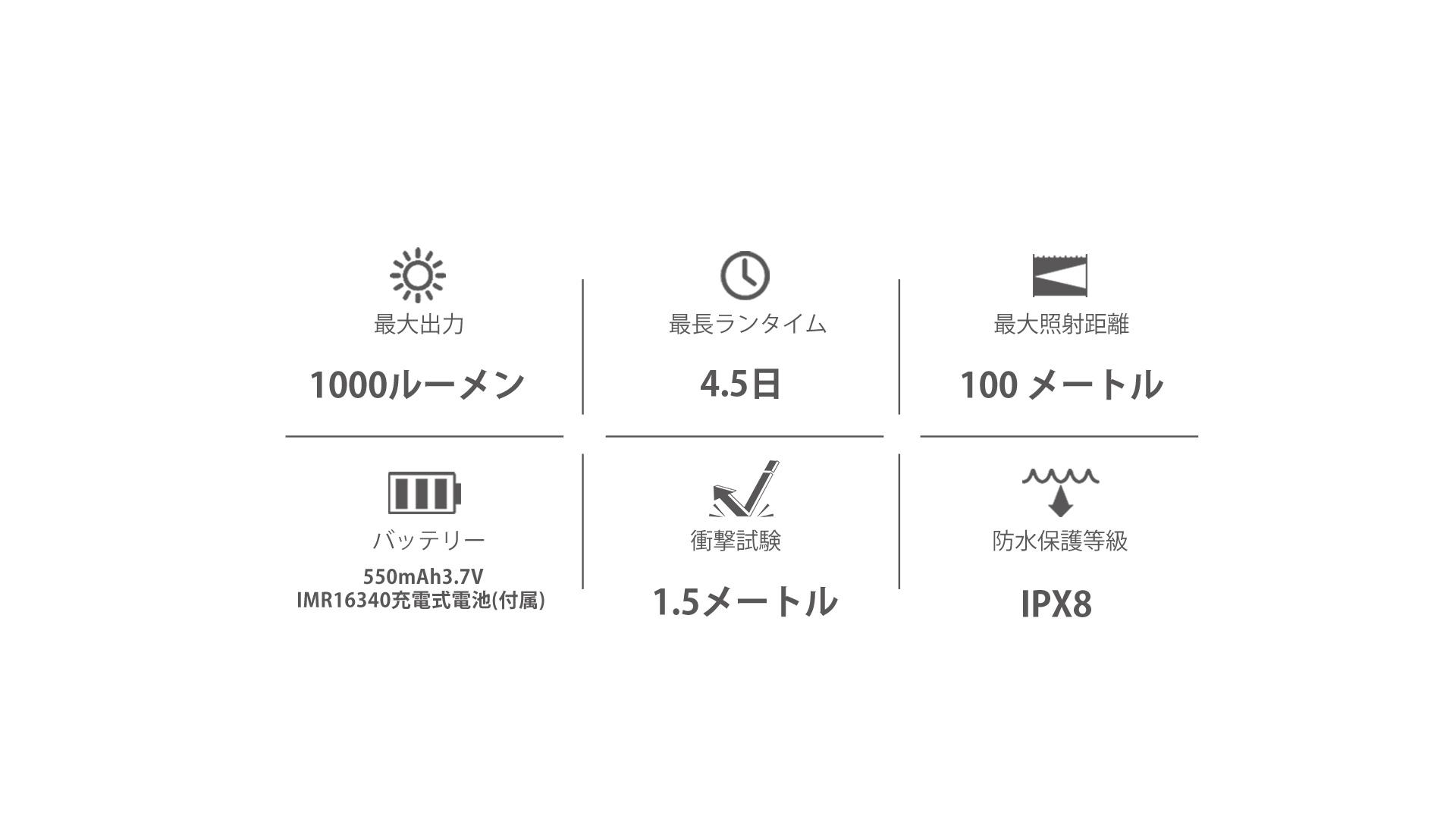 最大出力1000ルーメン 最長照射距離は100メートル 最大作業時間4。5日 550mAh 3.7V16340バッテリー